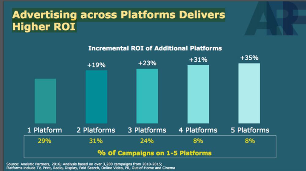Advertising ROI Platforms